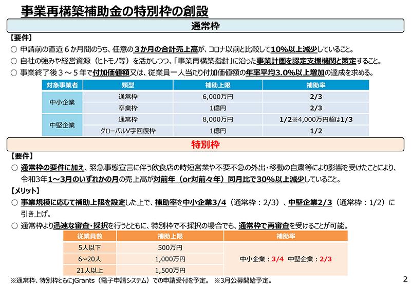 産 補助 金 省 経