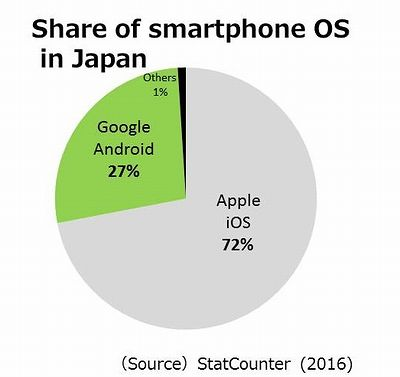 photo:Share of smartphone OS in Japan