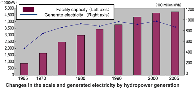 Cost Of Hydroelectric Power