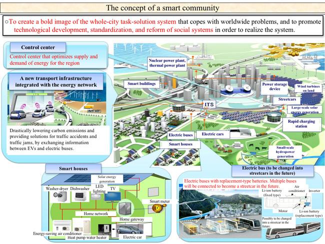 international case studies on smart cities