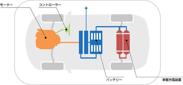 https://www.meti.go.jp/policy/automobile/evphv/material/images/what/whaev_img01.jpg