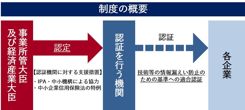 重要技術マネジメント (METI/経済産業省)