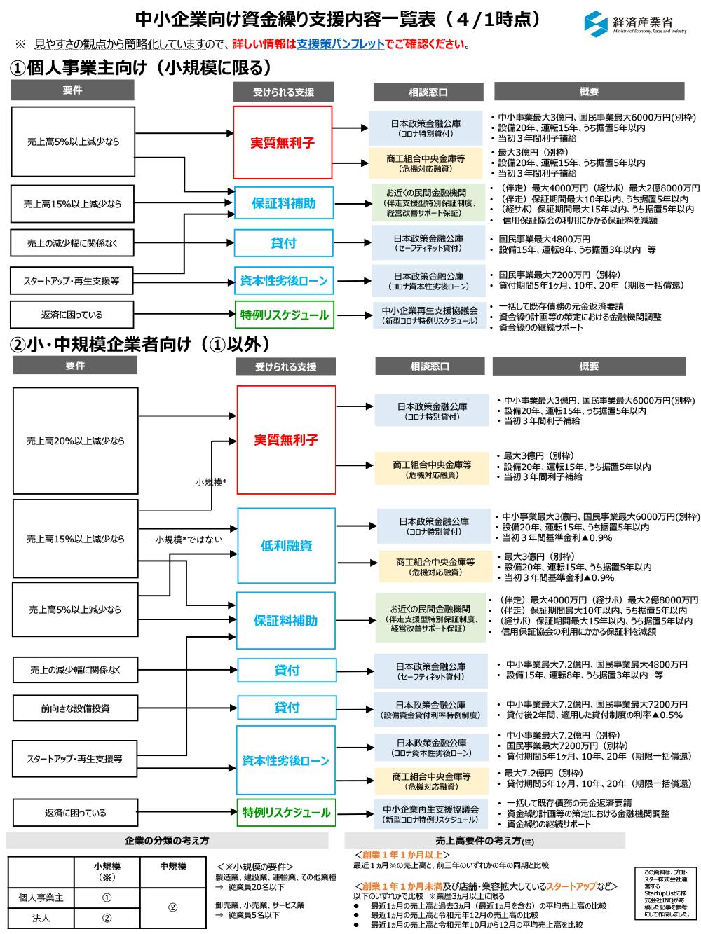 融資 日本 政策 金融 コロナ 公庫