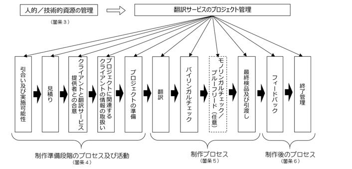図 JISで規定しているプロセスの概要と箇条との関係