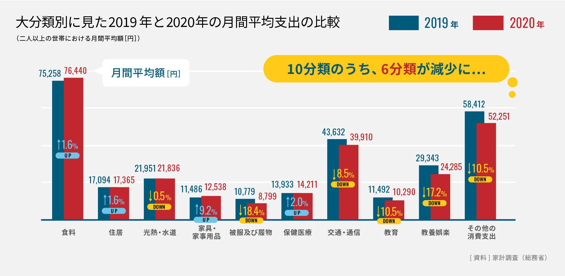 大分類別に見た2019年と2020年の月間平均支出の比較