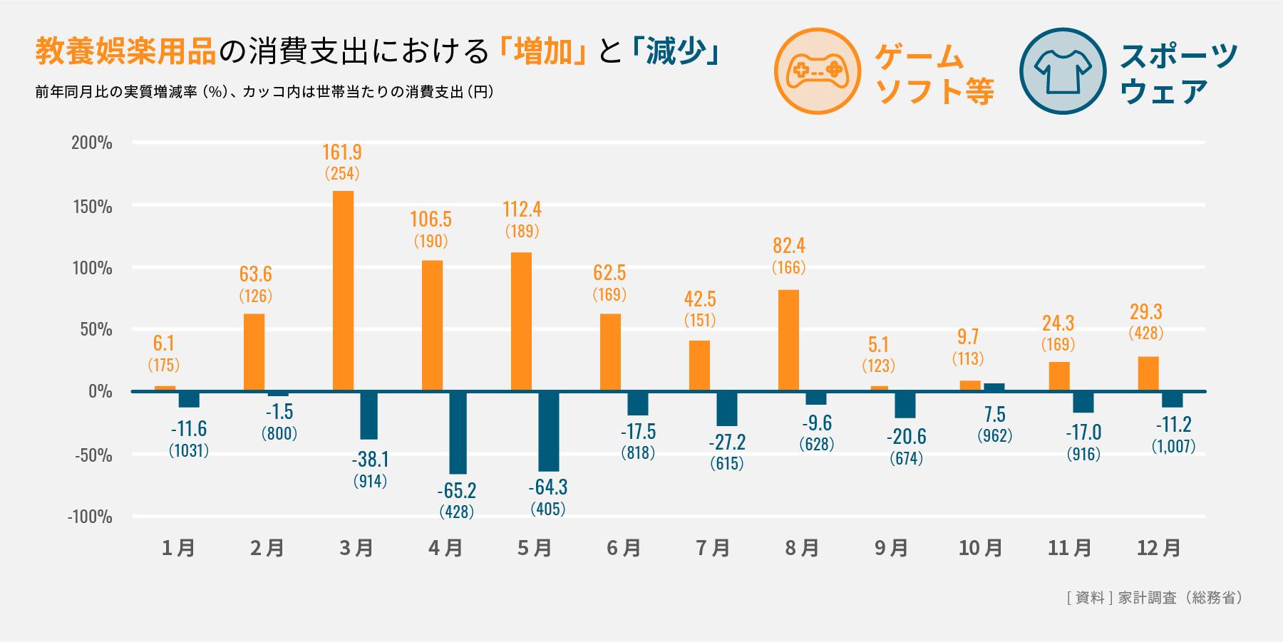 教養娯楽用品の消費支出における「増加」と「減少」