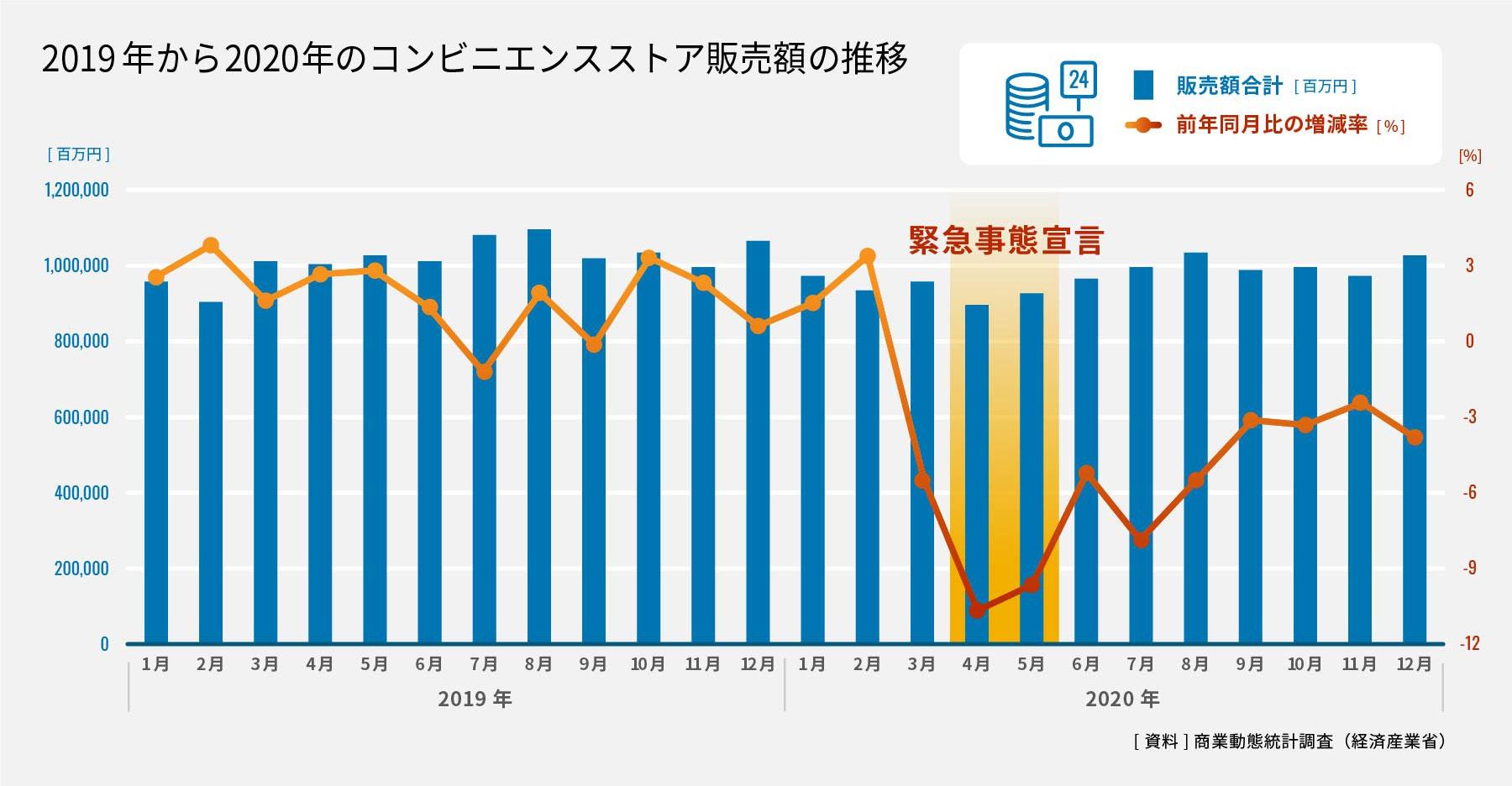 2019年から2020年のコンビニエンスストア販売額の推移