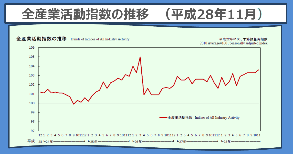 http://www.meti.go.jp/statistics/toppage/report/archive/kako/20170123_1.png