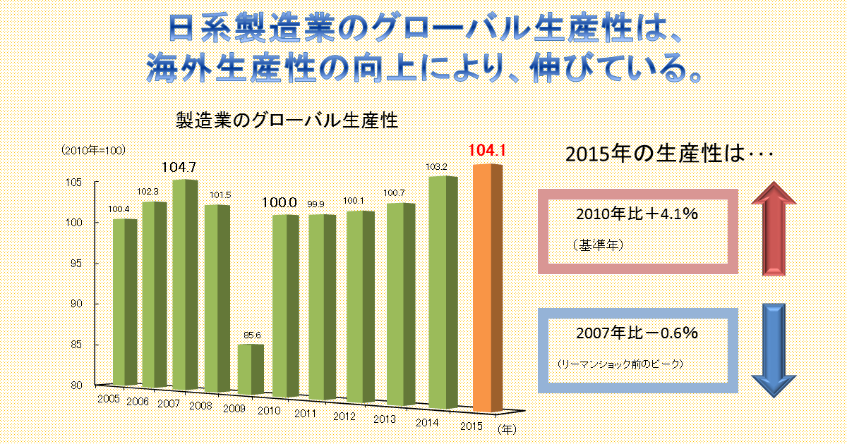 http://www.meti.go.jp/statistics/toppage/report/archive/kako/20170125_2.png