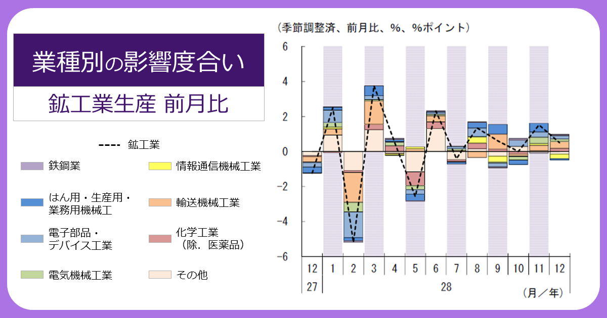 http://www.meti.go.jp/statistics/toppage/report/archive/kako/20170201_2.png