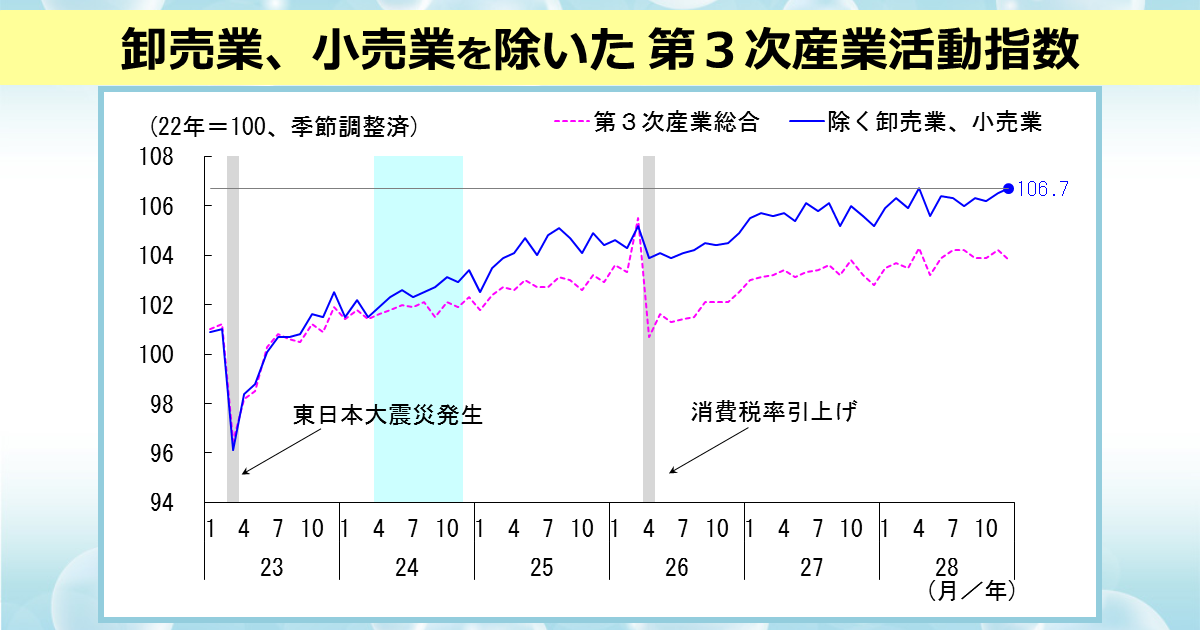 http://www.meti.go.jp/statistics/toppage/report/archive/kako/20170210_3.png