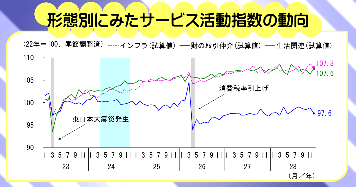 http://www.meti.go.jp/statistics/toppage/report/archive/kako/20170210_5.png