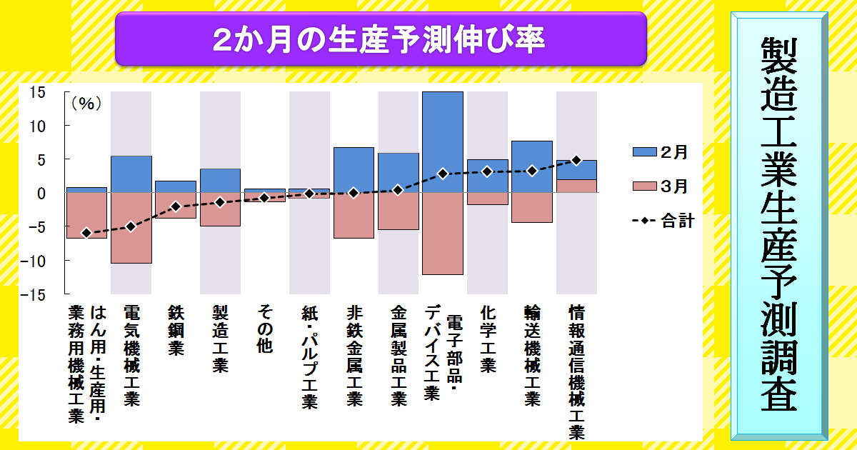 http://www.meti.go.jp/statistics/toppage/report/archive/kako/20170301_3.png