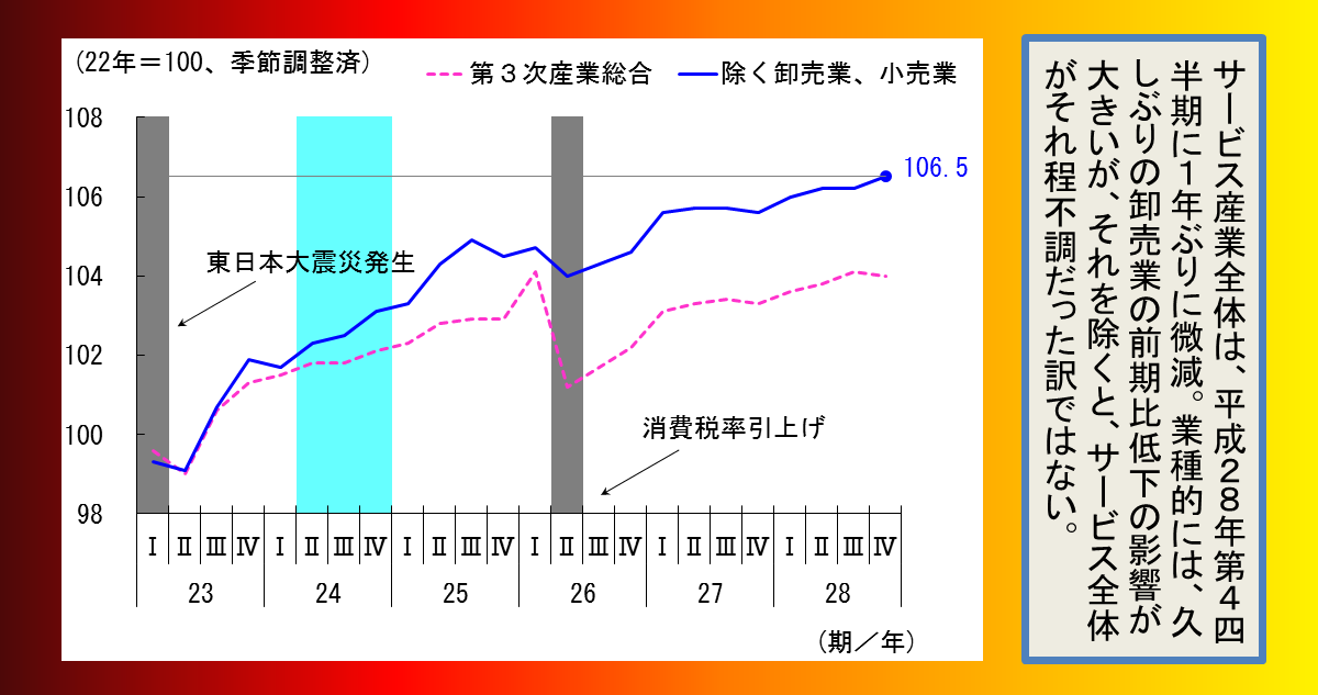 http://www.meti.go.jp/statistics/toppage/report/archive/kako/20170307_4png