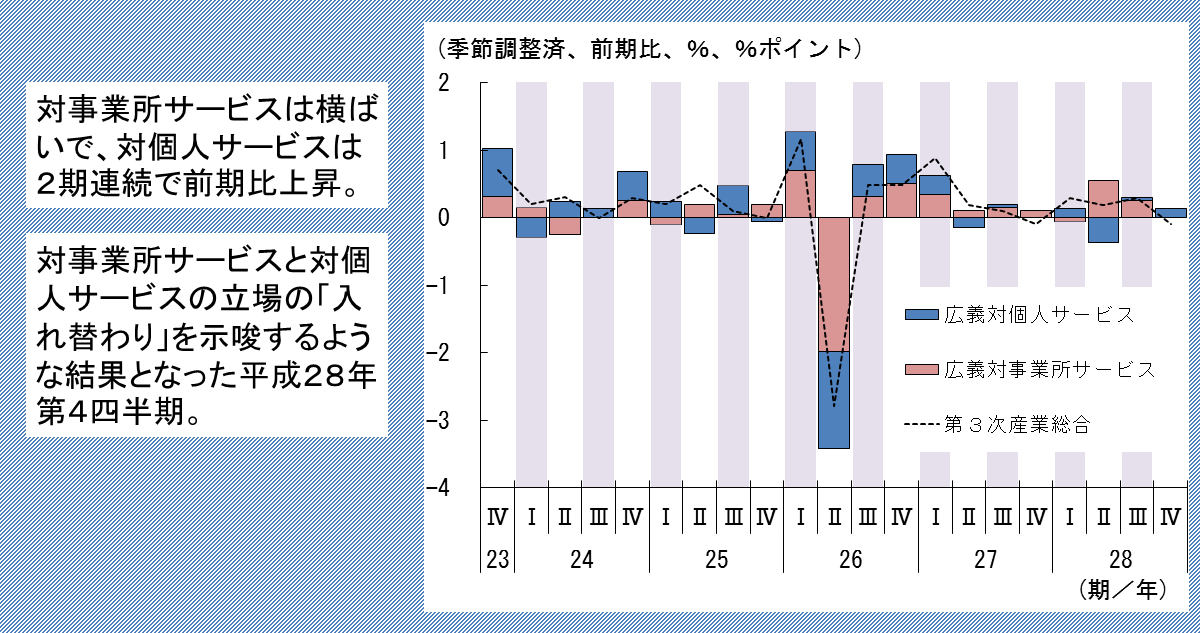 http://www.meti.go.jp/statistics/toppage/report/archive/kako/20170307_5.png