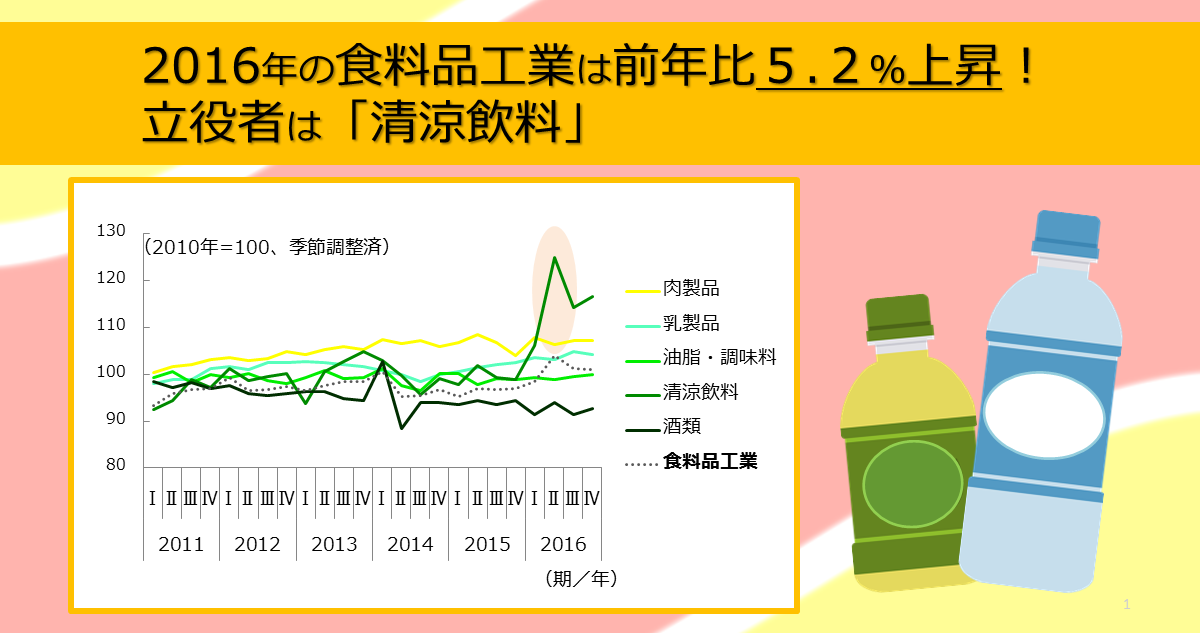 http://www.meti.go.jp/statistics/toppage/report/archive/kako/20170310_3.png