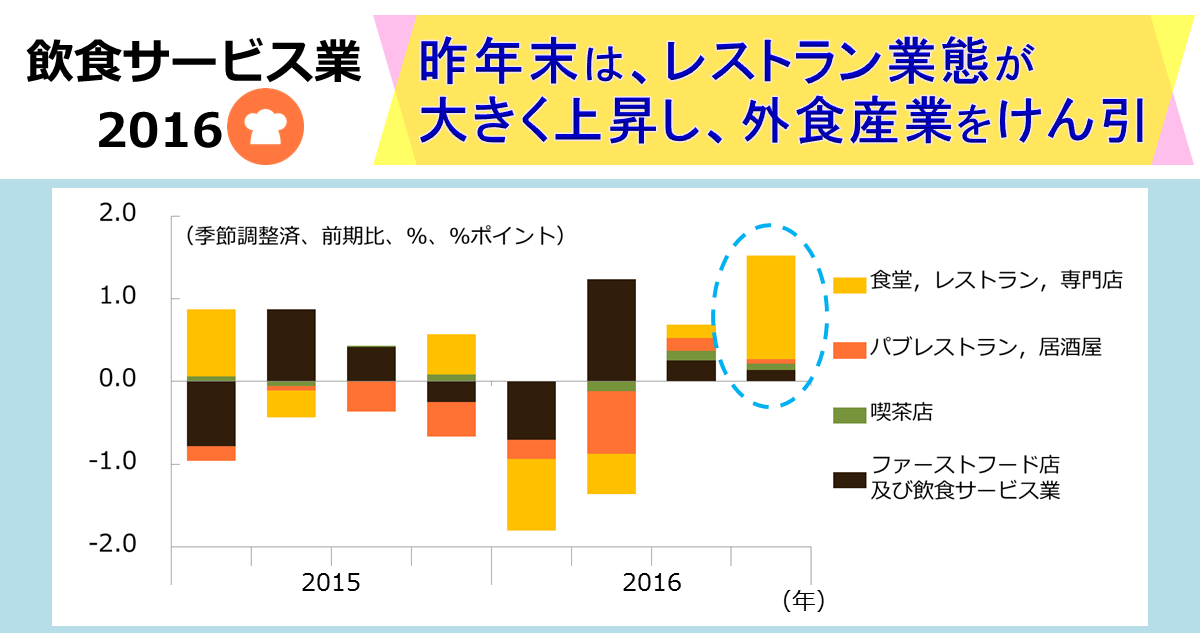http://www.meti.go.jp/statistics/toppage/report/archive/kako/20170310_5.png
