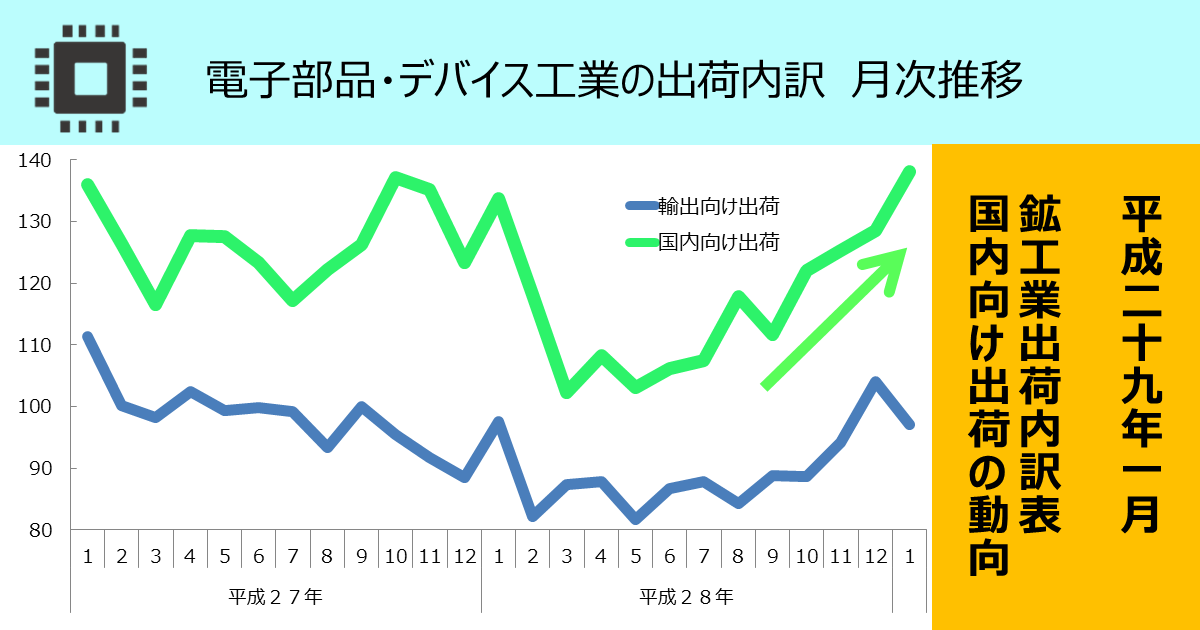 http://www.meti.go.jp/statistics/toppage/report/archive/kako/20170315_1.png