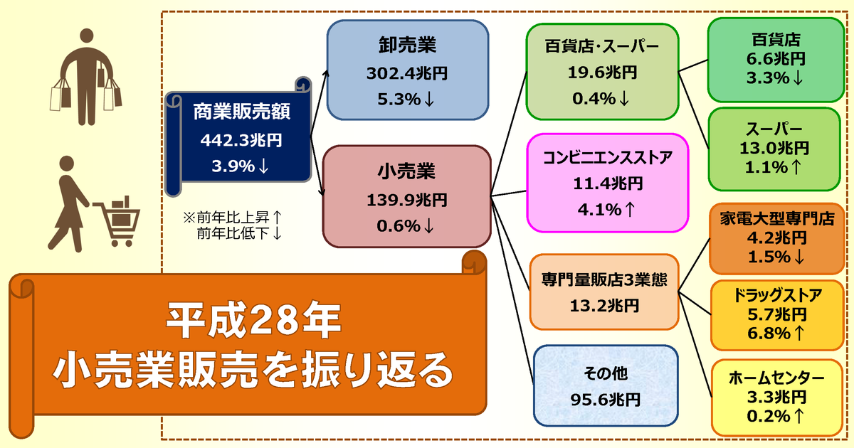 http://www.meti.go.jp/statistics/toppage/report/archive/kako/20170317_1.png