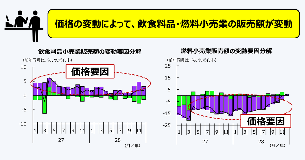 http://www.meti.go.jp/statistics/toppage/report/archive/kako/20170317_2.png