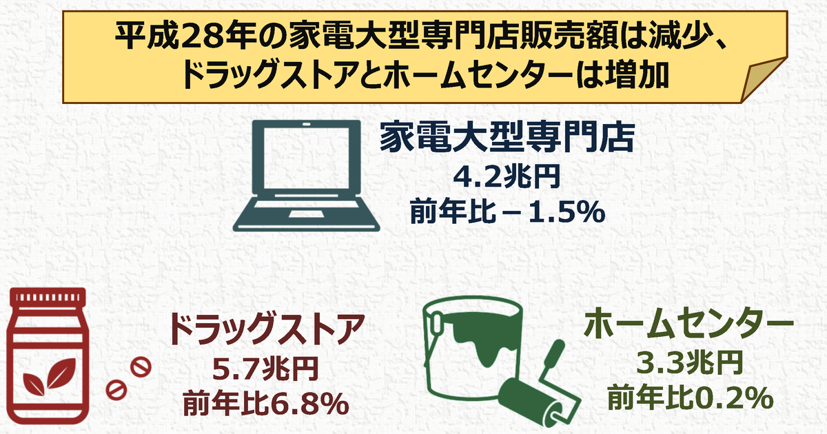 http://www.meti.go.jp/statistics/toppage/report/archive/kako/20170317_4.png