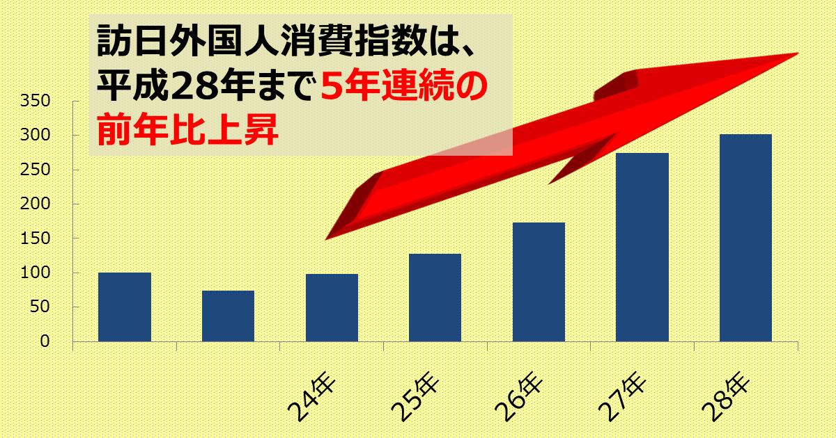 http://www.meti.go.jp/statistics/toppage/report/archive/kako/20170404_2.png