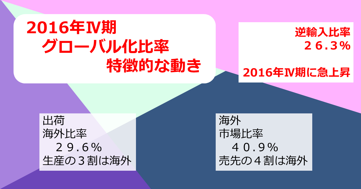 http://www.meti.go.jp/statistics/toppage/report/archive/kako/20170414_1.png