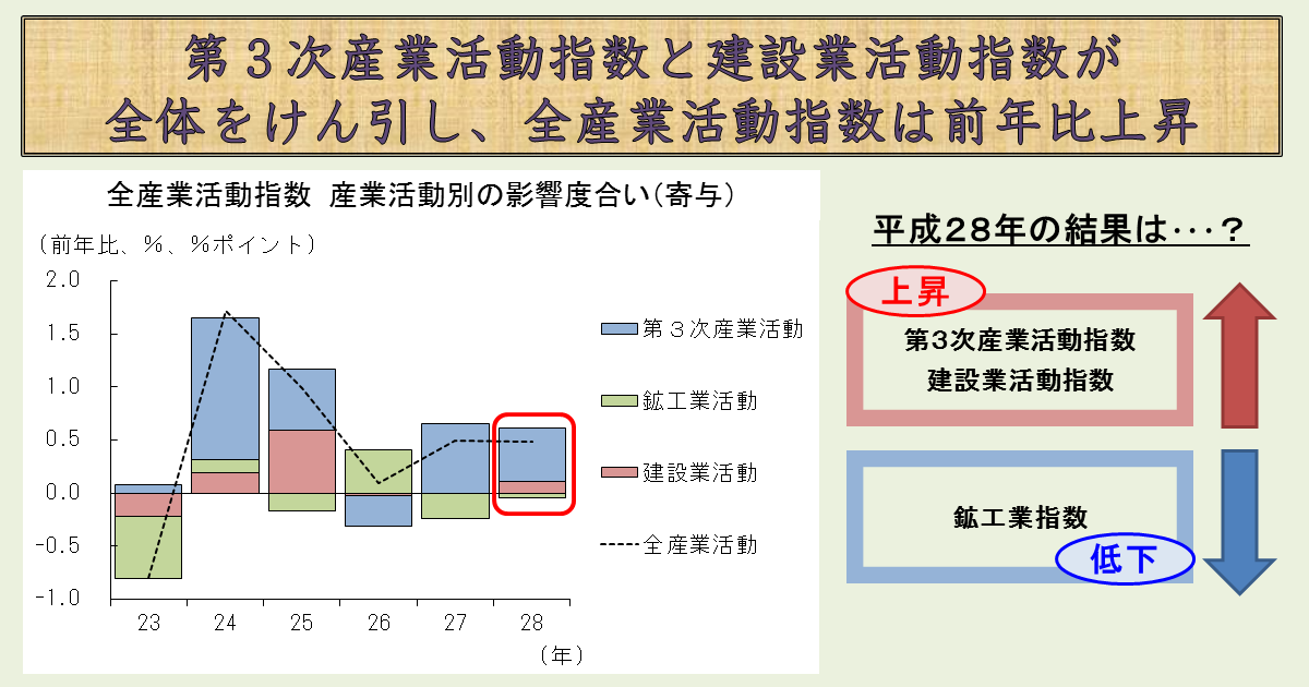 http://www.meti.go.jp/statistics/toppage/report/archive/kako/20170510_1.png
