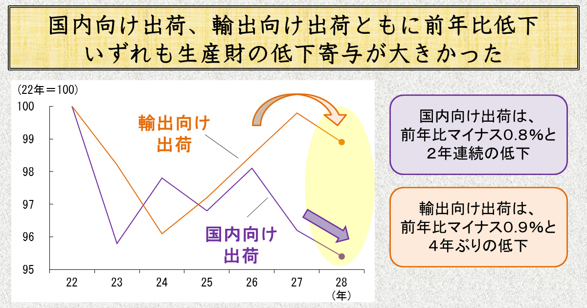 http://www.meti.go.jp/statistics/toppage/report/archive/kako/20170510_3.png