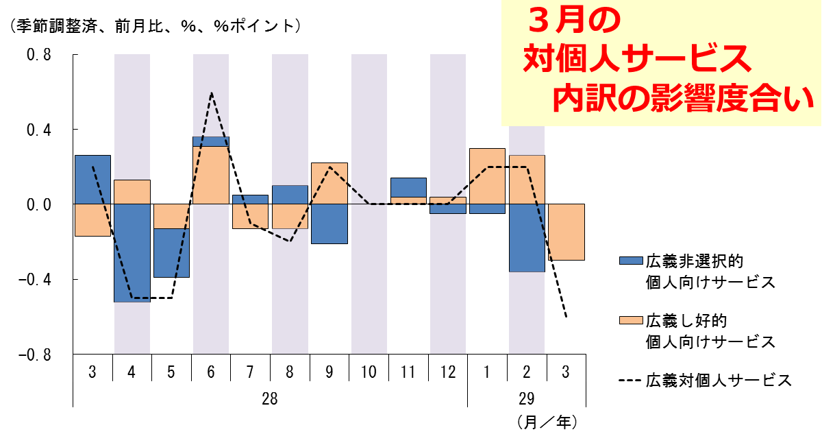 http://www.meti.go.jp/statistics/toppage/report/archive/kako/20170516_4.png