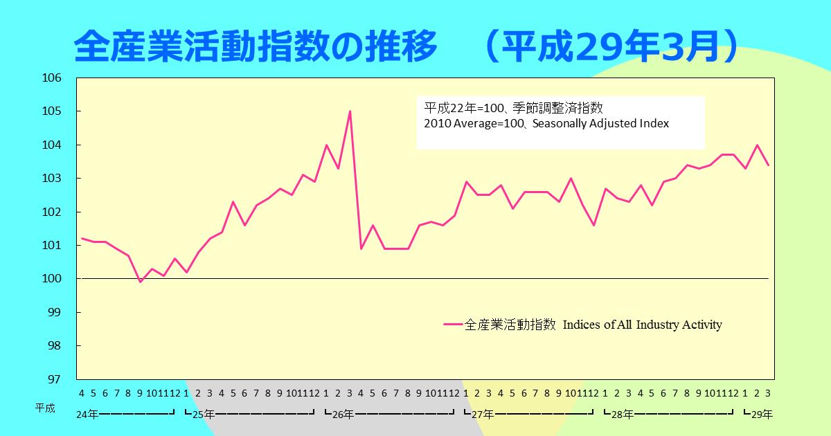 http://www.meti.go.jp/statistics/toppage/report/archive/kako/20170523_1.png