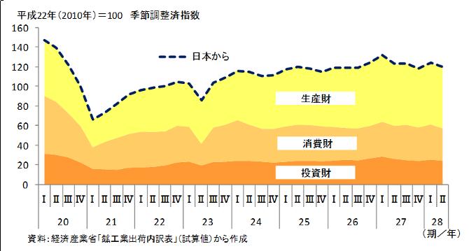 http://www.meti.go.jp/statistics/toppage/report/minikaisetsu/hitokoto_kako/20161123zu3.png