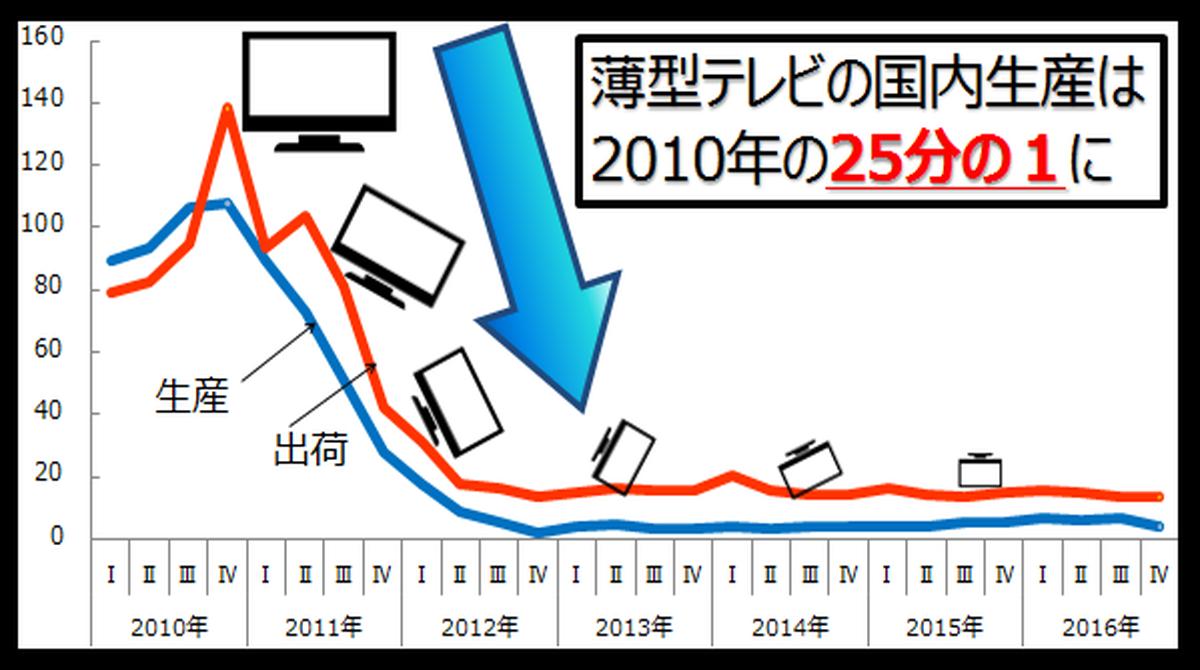 http://www.meti.go.jp/statistics/toppage/report/minikaisetsu/hitokoto_kako/20170519hitokoto.png
