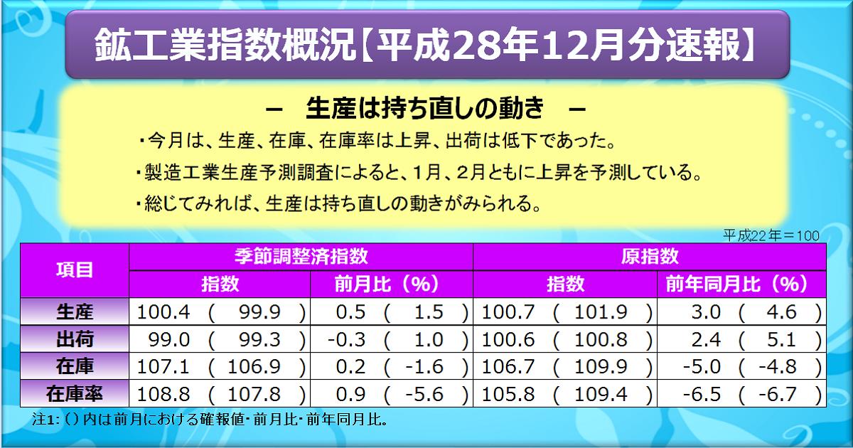 http://www.meti.go.jp/statistics/tyo/iip/images/b2010_201612sj.png