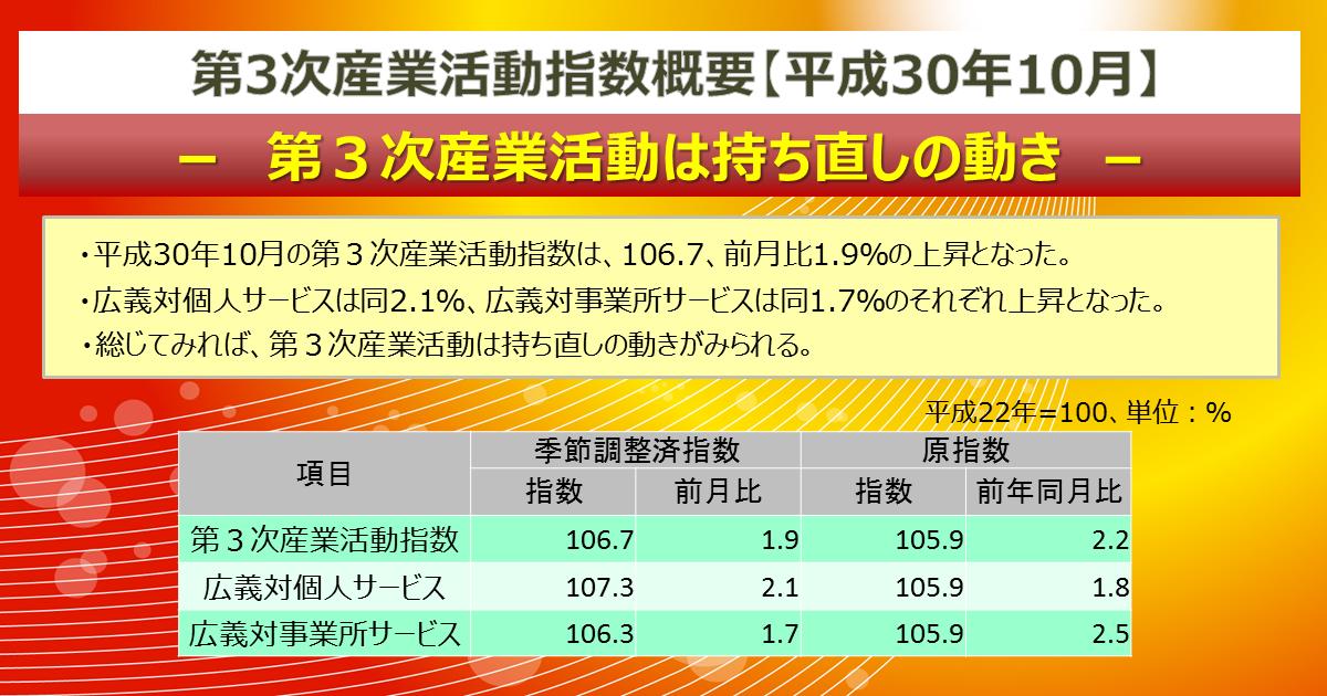 最新結果の概要 第3次産業活動指数 経済産業省